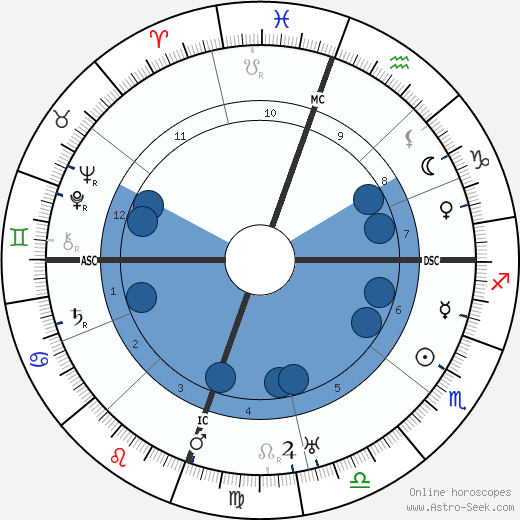 George Patton wikipedia, horoscope, astrology, instagram