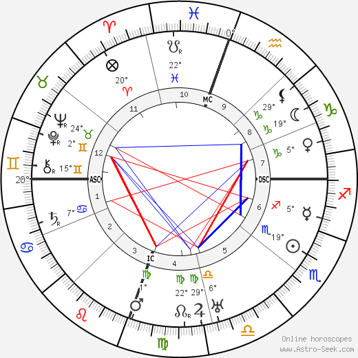George Patton birth chart, biography, wikipedia 2018, 2019