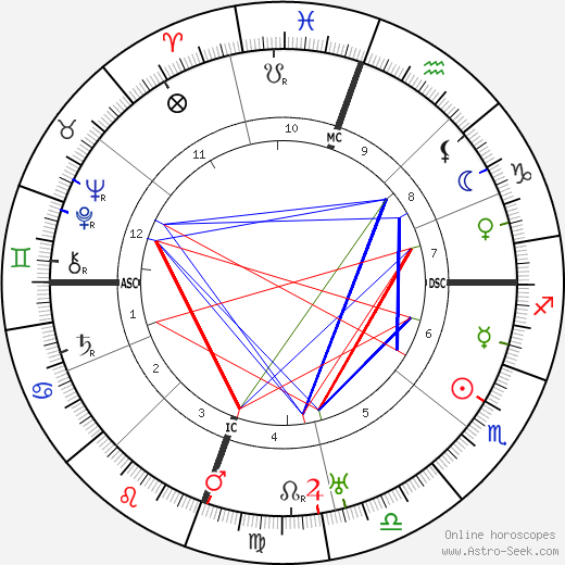 George Patton astro natal birth chart, George Patton horoscope, astrology