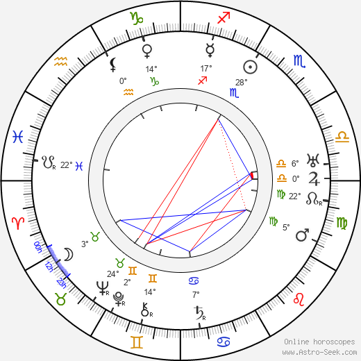 Harry Gripp birth chart, biography, wikipedia 2019, 2020