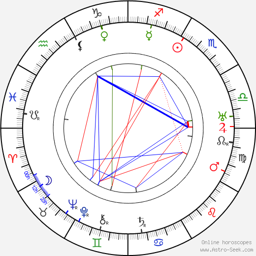 Harry Gripp birth chart, Harry Gripp astro natal horoscope, astrology