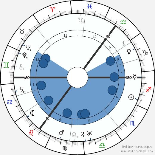 Heinrich Brüning wikipedia, horoscope, astrology, instagram