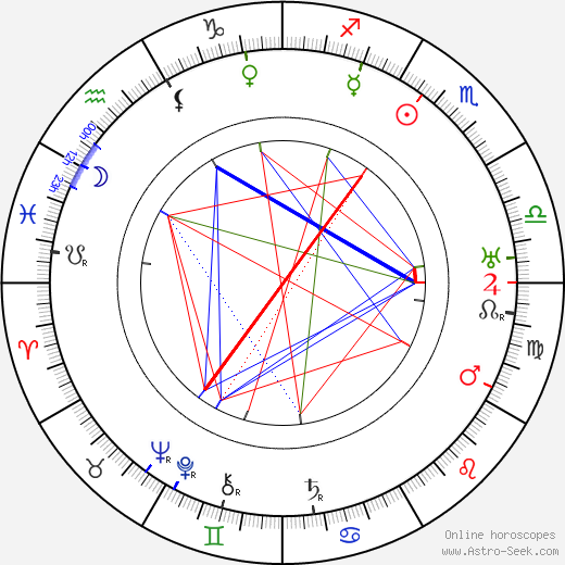 Herbert Rawlinson astro natal birth chart, Herbert Rawlinson horoscope, astrology