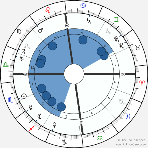 Hermann Weyl horoscope, astrology, sign, zodiac, date of birth, instagram
