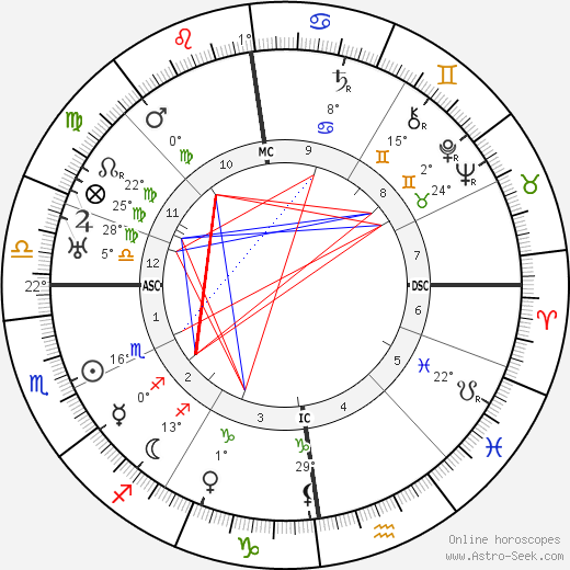 Hermann Weyl birth chart, biography, wikipedia 2019, 2020