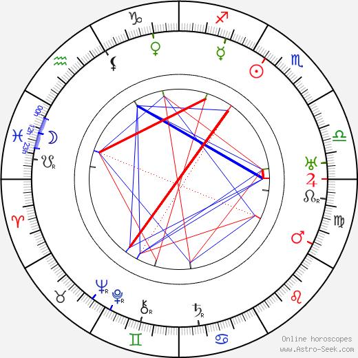 Hilja Jorma день рождения гороскоп, Hilja Jorma Натальная карта онлайн