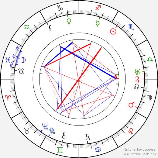 Ida Salmi день рождения гороскоп, Ida Salmi Натальная карта онлайн