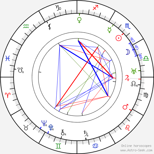 Karel Hugo Hilar tema natale, oroscopo, Karel Hugo Hilar oroscopi gratuiti, astrologia