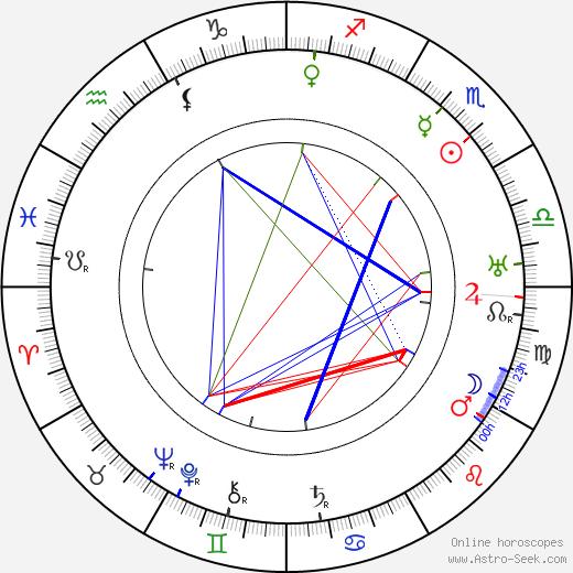 Konstantin Khokhlov astro natal birth chart, Konstantin Khokhlov horoscope, astrology