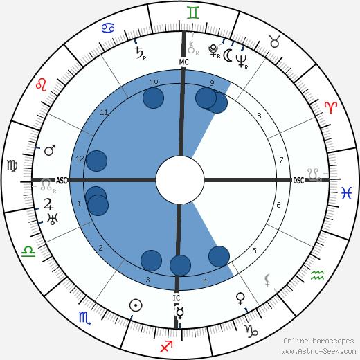 Love Lovaura Schmidt wikipedia, horoscope, astrology, instagram