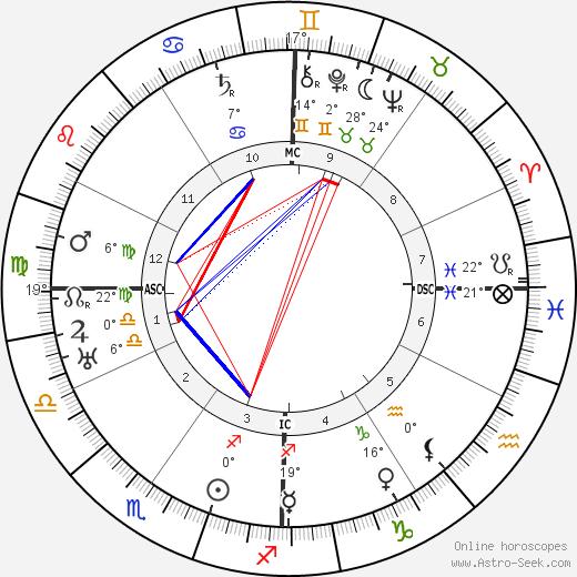 Love Lovaura Schmidt birth chart, biography, wikipedia 2019, 2020