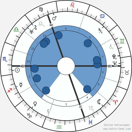 Peter Kentenuch wikipedia, horoscope, astrology, instagram