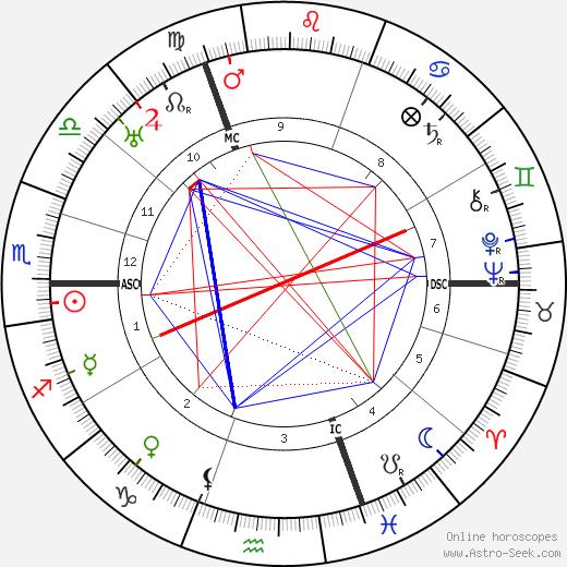 Peter Kentenuch birth chart, Peter Kentenuch astro natal horoscope, astrology