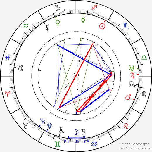 Rudolf Klein-Rogge astro natal birth chart, Rudolf Klein-Rogge horoscope, astrology
