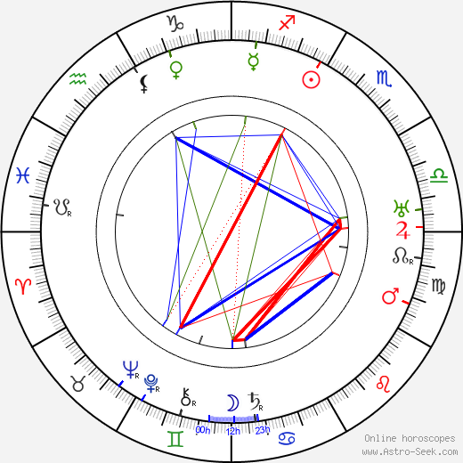 Rudolf Klein-Rogge birth chart, Rudolf Klein-Rogge astro natal horoscope, astrology