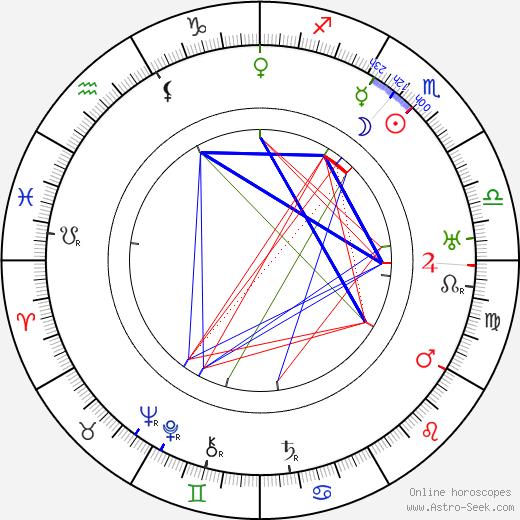 Sabina Spielrein tema natale, oroscopo, Sabina Spielrein oroscopi gratuiti, astrologia