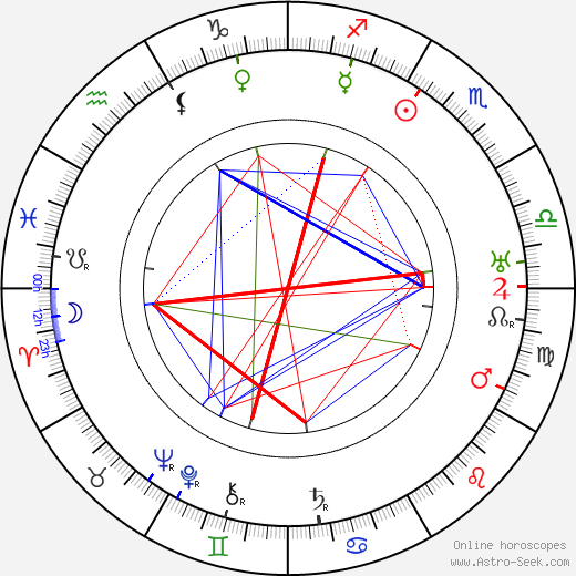 Syd Crossley birth chart, Syd Crossley astro natal horoscope, astrology