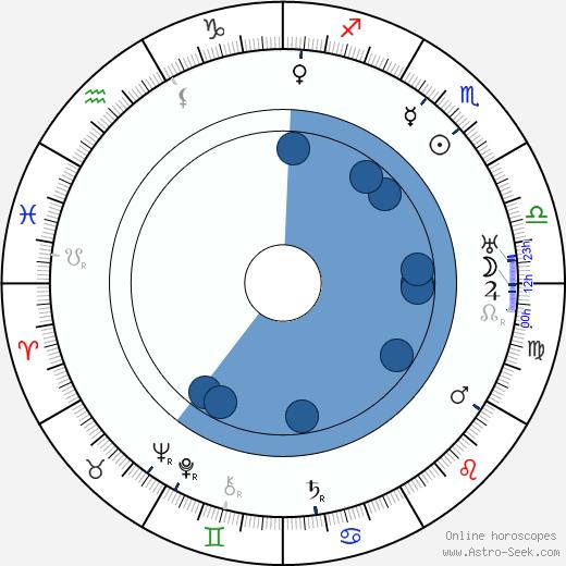 Václav Rabas wikipedia, horoscope, astrology, instagram