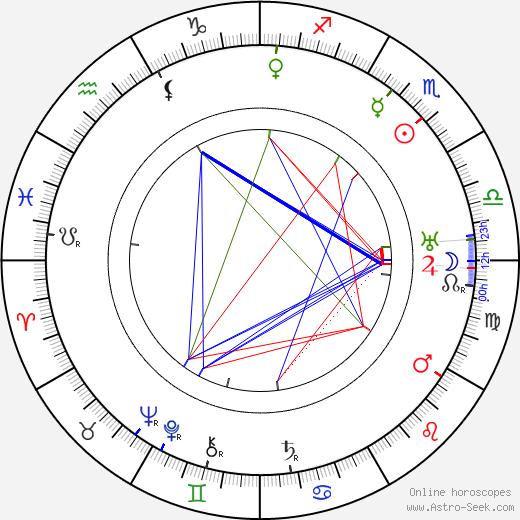 Václav Rabas tema natale, oroscopo, Václav Rabas oroscopi gratuiti, astrologia