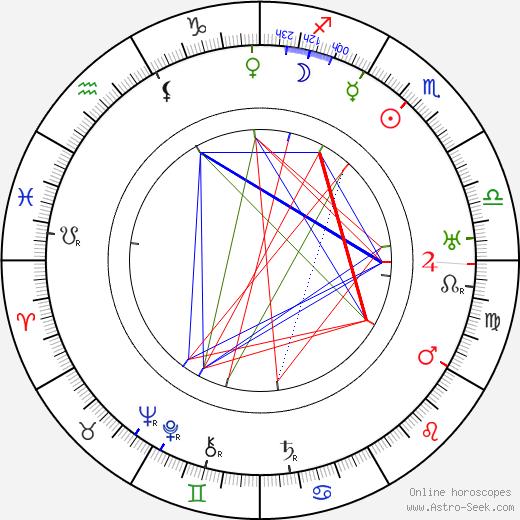 Velimir Khlebnikov tema natale, oroscopo, Velimir Khlebnikov oroscopi gratuiti, astrologia