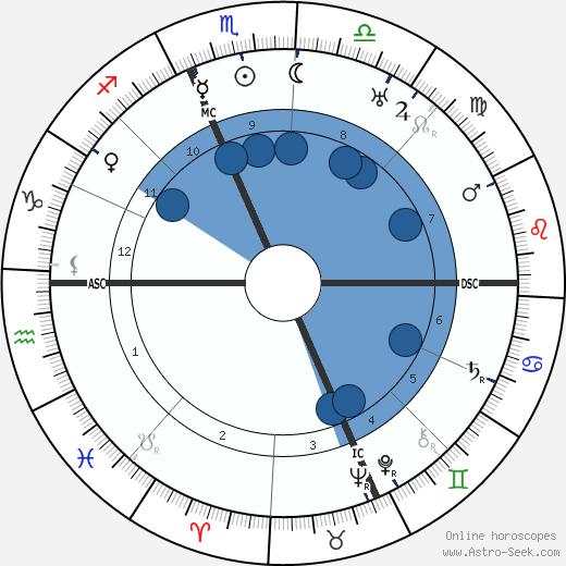 Will Durant wikipedia, horoscope, astrology, instagram