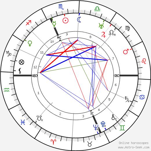 Уильям Джеймс Дюрант Will Durant день рождения гороскоп, Will Durant Натальная карта онлайн
