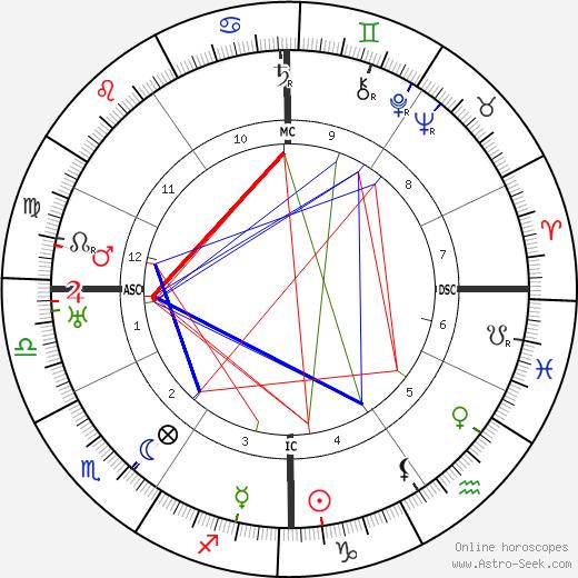 Aladar Kuncz день рождения гороскоп, Aladar Kuncz Натальная карта онлайн