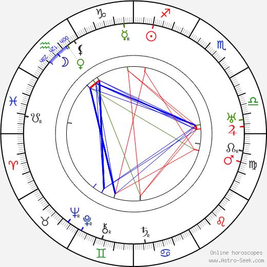Carlo Wieth день рождения гороскоп, Carlo Wieth Натальная карта онлайн