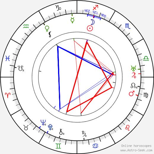 E. Mason Hopper astro natal birth chart, E. Mason Hopper horoscope, astrology