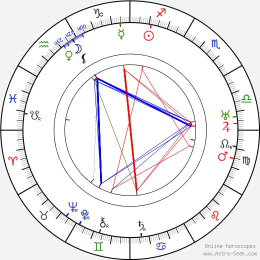Edward A. Kull birth chart, Edward A. Kull astro natal horoscope, astrology