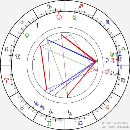 Ernst Nadherny astro natal birth chart, Ernst Nadherny horoscope, astrology