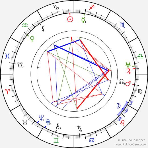 John Bowers день рождения гороскоп, John Bowers Натальная карта онлайн
