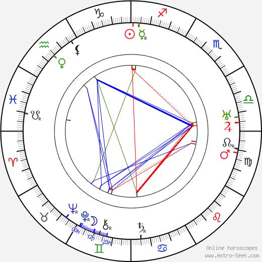 Kaarlo Saarnio день рождения гороскоп, Kaarlo Saarnio Натальная карта онлайн