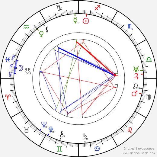 Pierre Labry birth chart, Pierre Labry astro natal horoscope, astrology