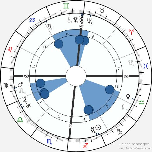 Renée Jolivet wikipedia, horoscope, astrology, instagram