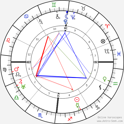 Renée Jolivet день рождения гороскоп, Renée Jolivet Натальная карта онлайн