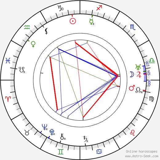 Vladimir Tatlin astro natal birth chart, Vladimir Tatlin horoscope, astrology