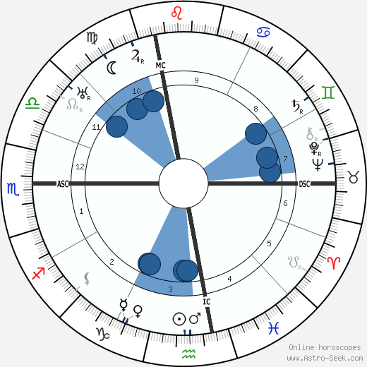 Aldo Palazzeschi wikipedia, horoscope, astrology, instagram