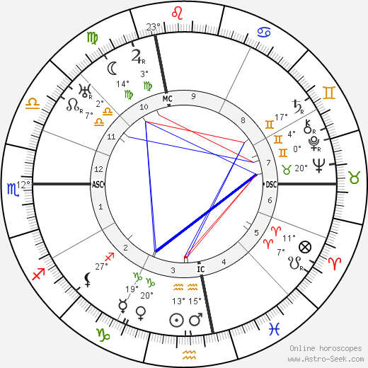 Aldo Palazzeschi birth chart, biography, wikipedia 2019, 2020