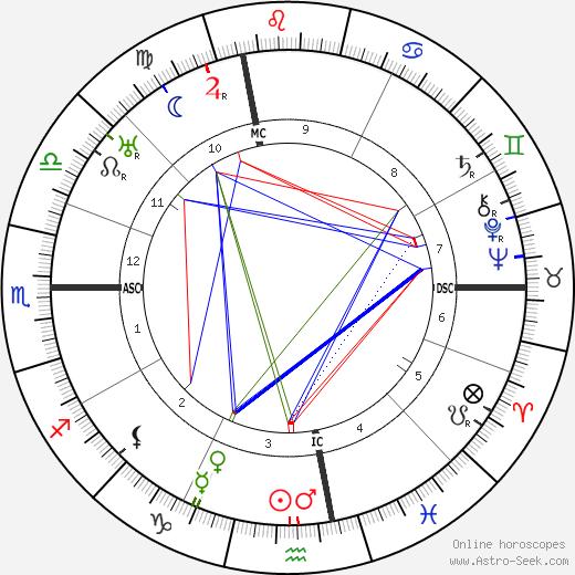 Aldo Palazzeschi день рождения гороскоп, Aldo Palazzeschi Натальная карта онлайн