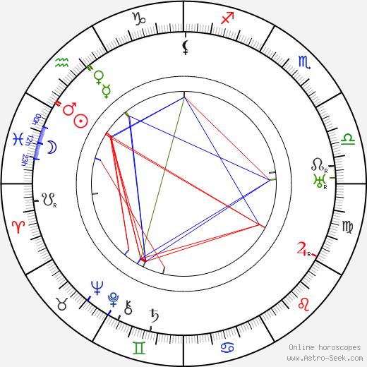 Bedrich Saxl день рождения гороскоп, Bedrich Saxl Натальная карта онлайн