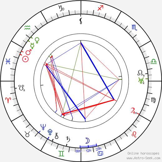 Bert Lytell tema natale, oroscopo, Bert Lytell oroscopi gratuiti, astrologia