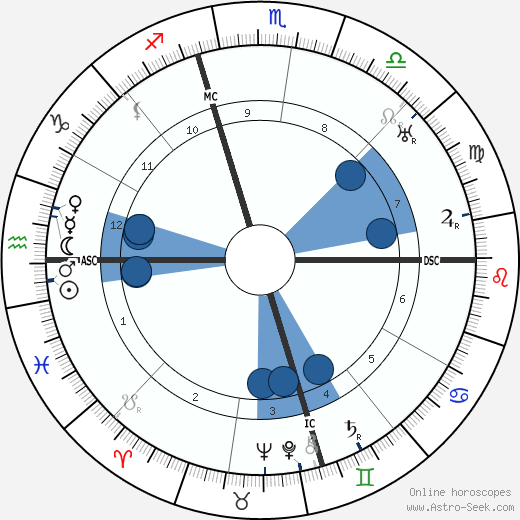 Bess Truman horoscope, astrology, sign, zodiac, date of birth, instagram