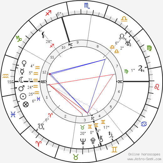 Bess Truman birth chart, biography, wikipedia 2020, 2021