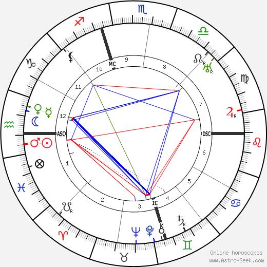 Bess Truman birth chart, Bess Truman astro natal horoscope, astrology
