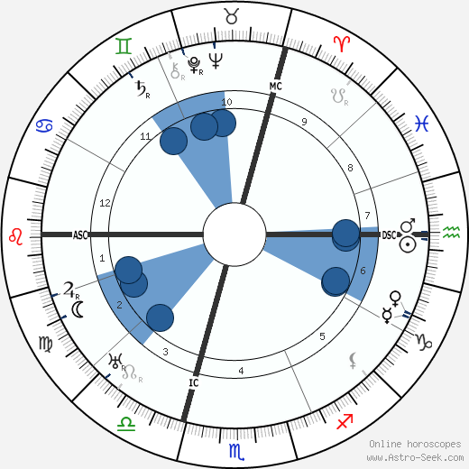 Camille Chautemps wikipedia, horoscope, astrology, instagram