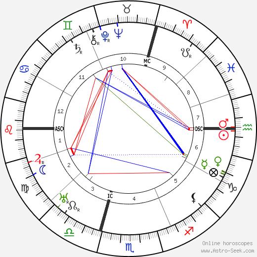 Камиль Шотан Camille Chautemps день рождения гороскоп, Camille Chautemps Натальная карта онлайн