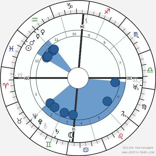Ernest Pérochon wikipedia, horoscope, astrology, instagram