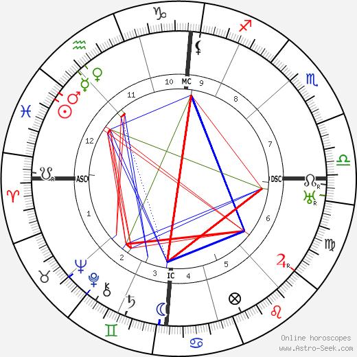 Ernest Pérochon день рождения гороскоп, Ernest Pérochon Натальная карта онлайн