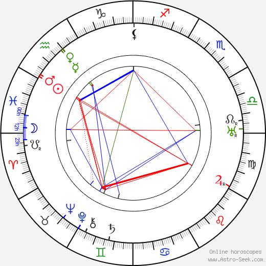 Félix Gandéra birth chart, Félix Gandéra astro natal horoscope, astrology